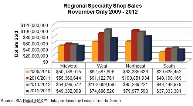 Ski and Snowboard Retail Sales Drop Again