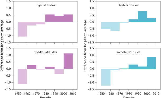 Frequency and intensity of winter storms in high (60-90°N) and mid-latitudes (30-60°N) between 1949-2010 compared to the long-term average. Storm frequencies have increased in middle and high latitudes, and storm intensities have increased in middle latitudes. Graph adapted from National Climate Assessment 2014. (image: NOAA)